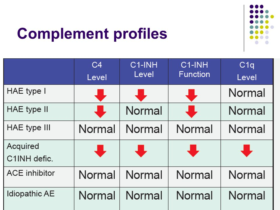 Complement profiles