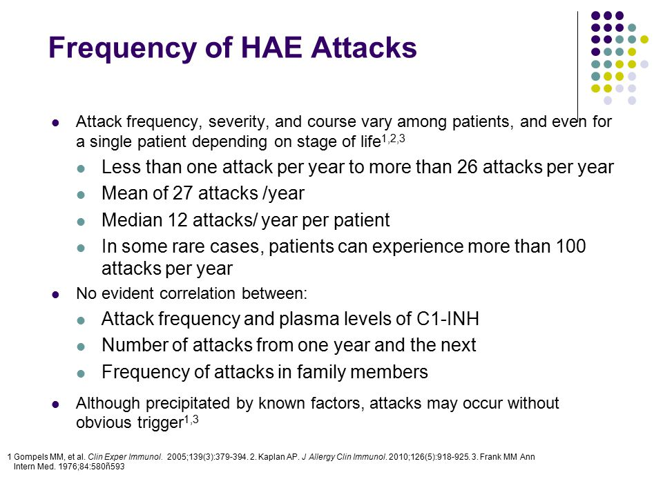 Frequency of HAE Attacks