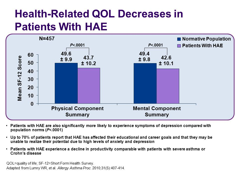 Health-Related QOL Decreases in Patients With HAE