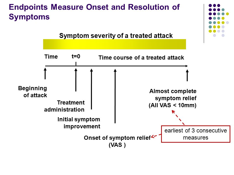 Endpoints Measure Onset and Resolution of Symptoms
