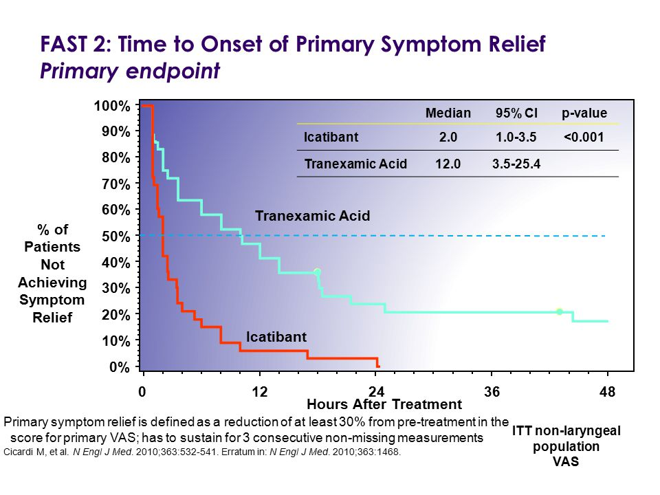 FAST 2: Time to Onset of Primary Symptom Relief Primary endpoint
