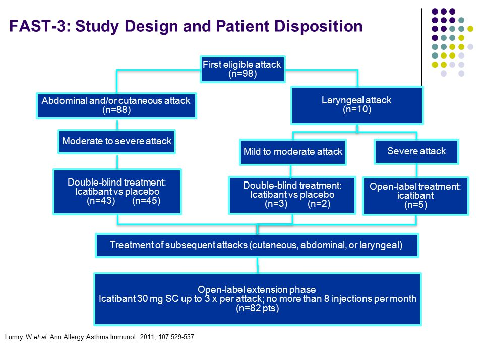 FAST-3: Study Design and Patient Disposition