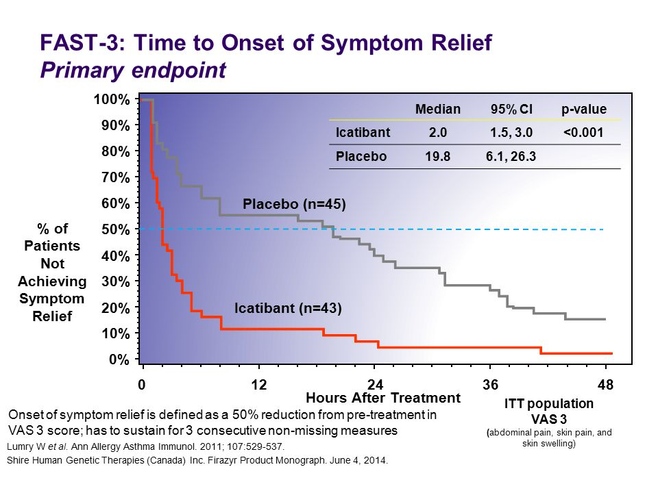FAST-3: Time to Onset of Symptom Relief Primary endpoint