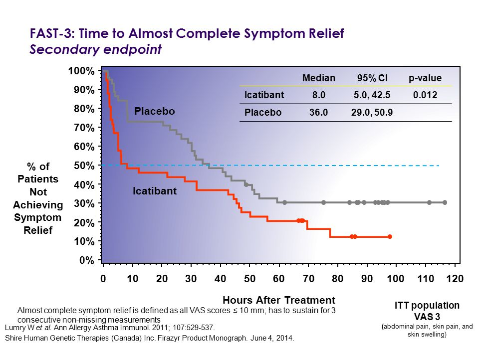 FAST-3: Time to Almost Complete Symptom Relief Secondary endpoint