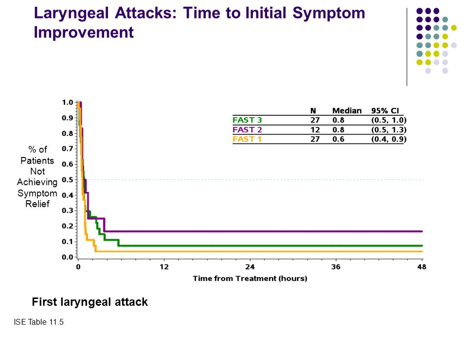 Laryngeal Attacks: Time to Initial Symptom Improvement