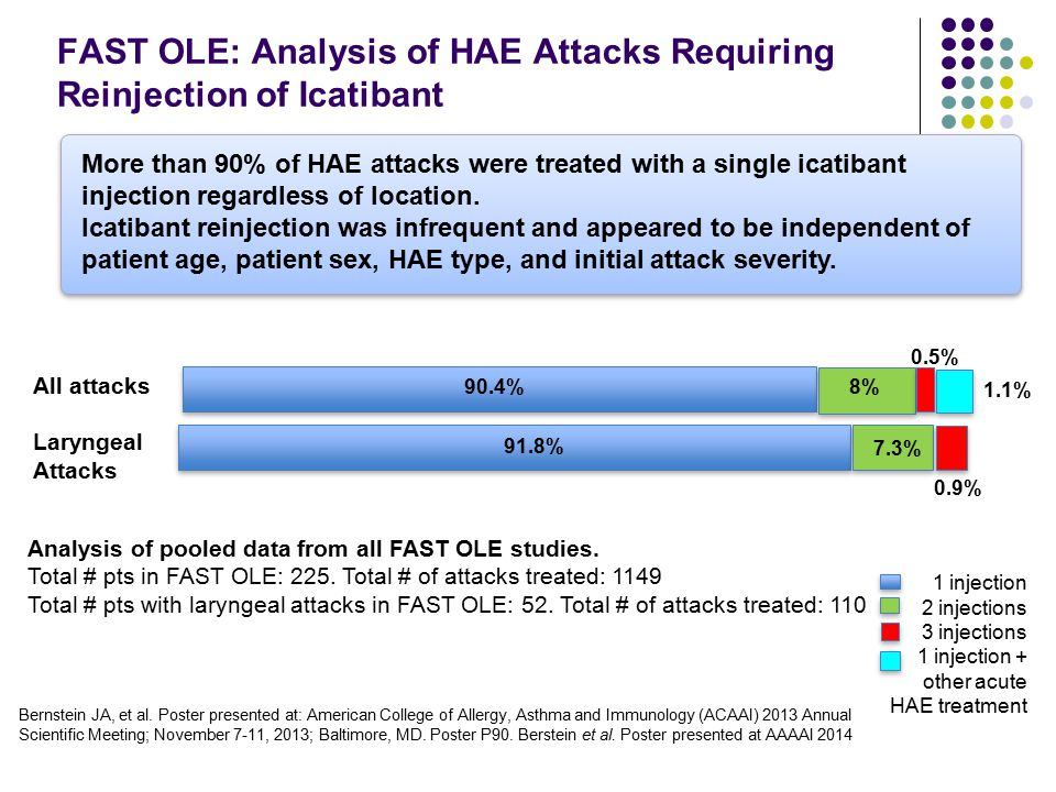 FAST OLE: Analysis of HAE Attacks Requiring Reinjection of Icatibant