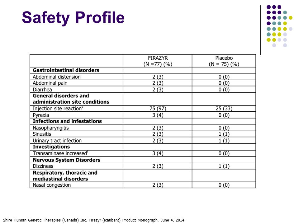 Safety Profile Shire Human Genetic Therapies (Canada) Inc.