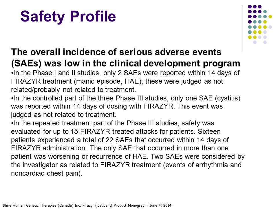 Safety Profile The overall incidence of serious adverse events (SAEs) was low in the clinical development program.