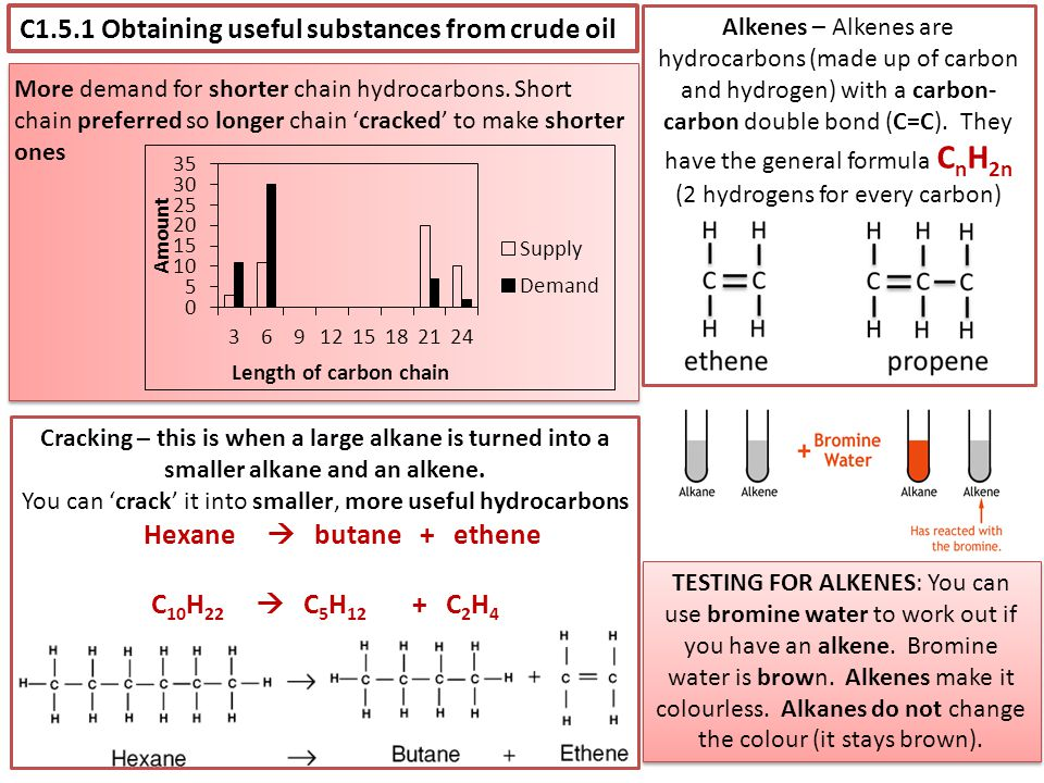 C1.5.1 Obtaining useful substances from crude oil