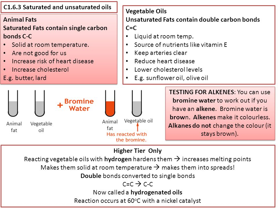 C1.6.3 Saturated and unsaturated oils Vegetable Oils