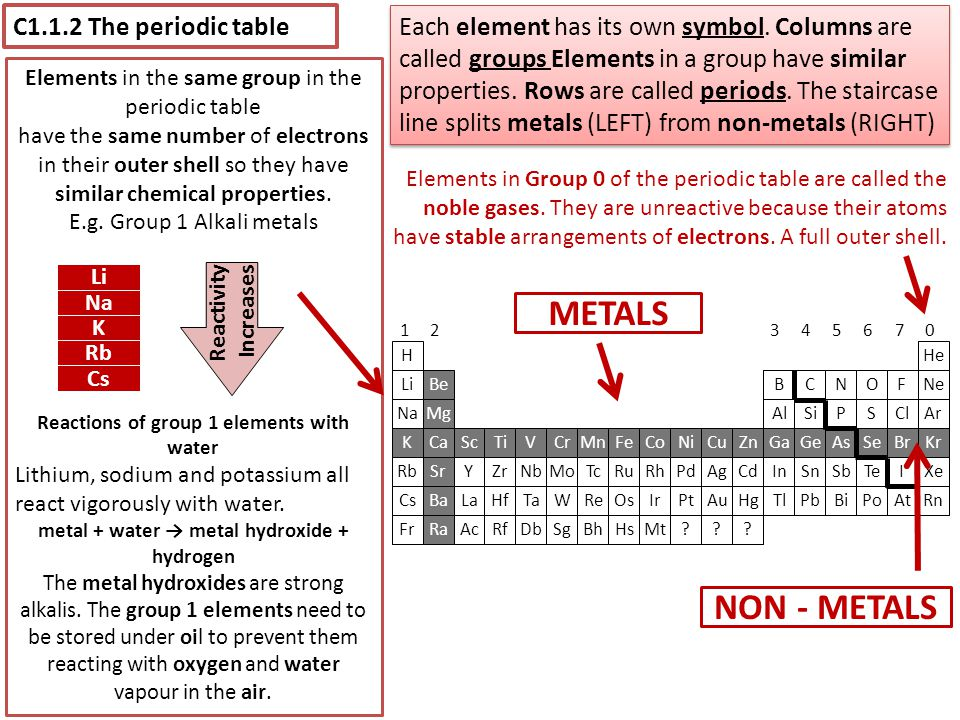 METALS NON - METALS C1.1.2 The periodic table