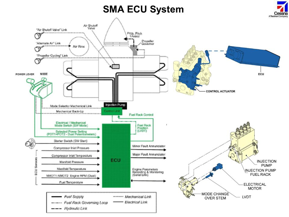 SMA ECU System This slide shows the ECU system schematic of the engine.