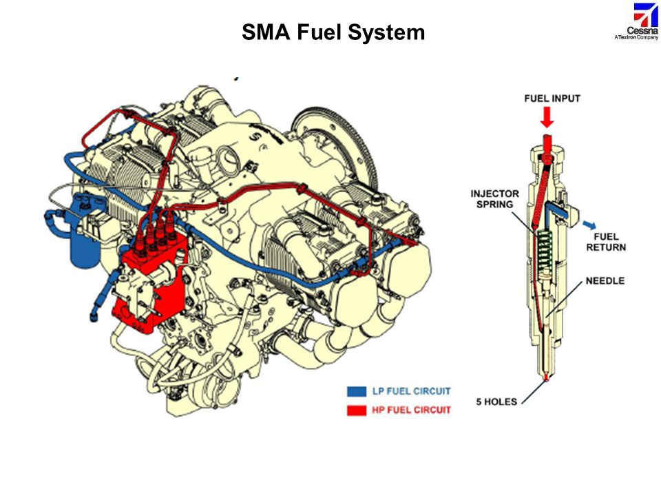SMA Fuel System This shows the fuel system high pressure and low pressure fuel circuits.