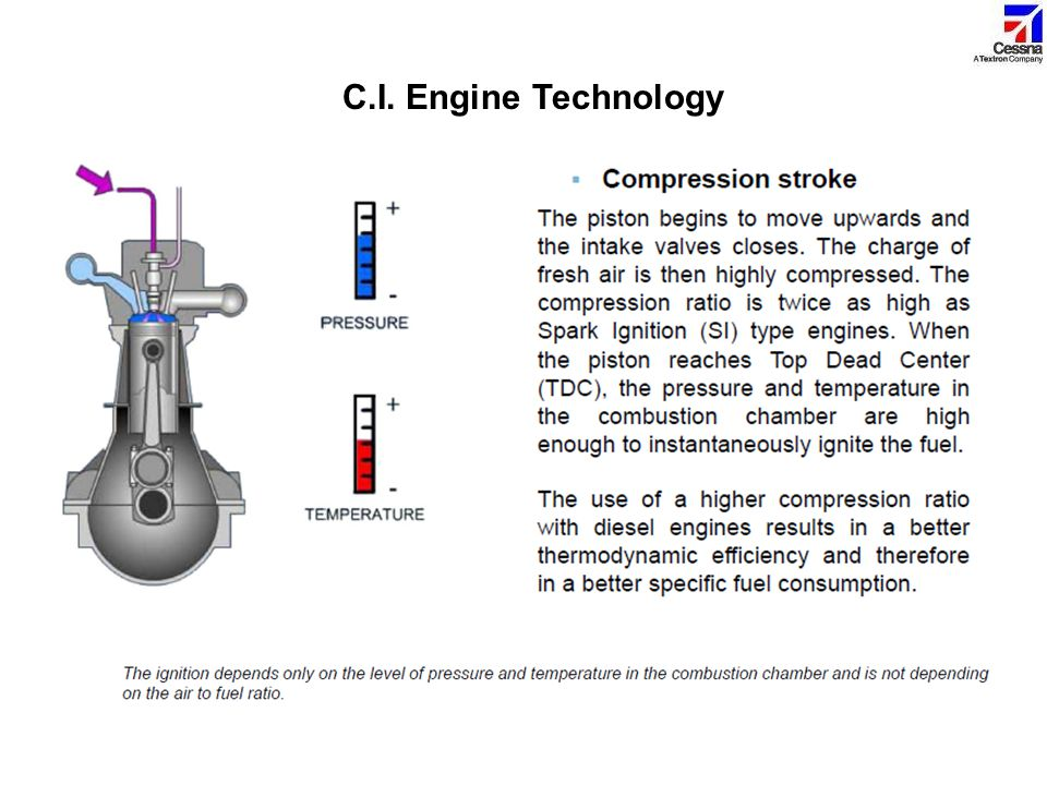 C.I. Engine Technology Compression