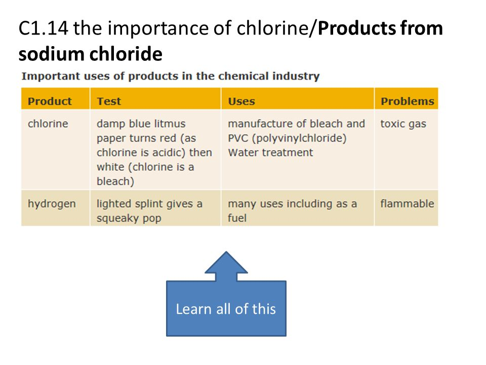 C1.14 the importance of chlorine/Products from sodium chloride