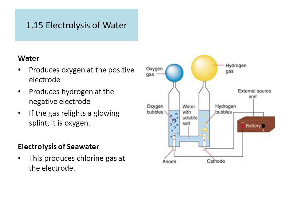1.15 Electrolysis of Water Water