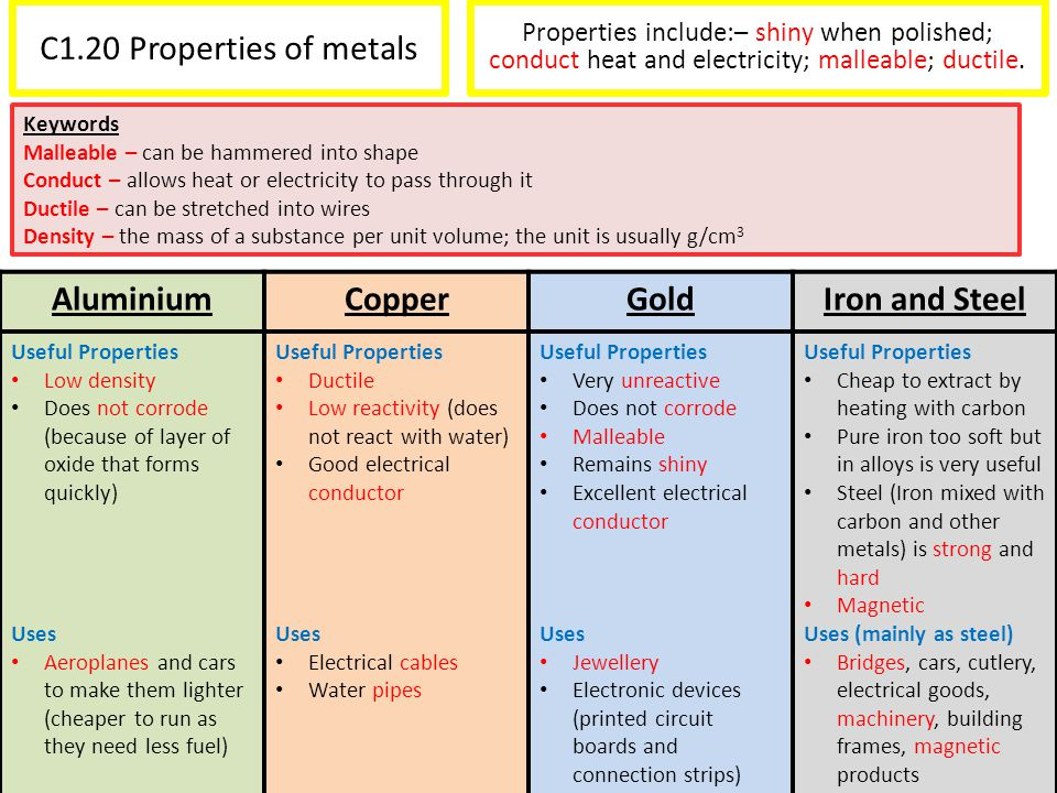 Aluminium Copper Gold Iron and Steel