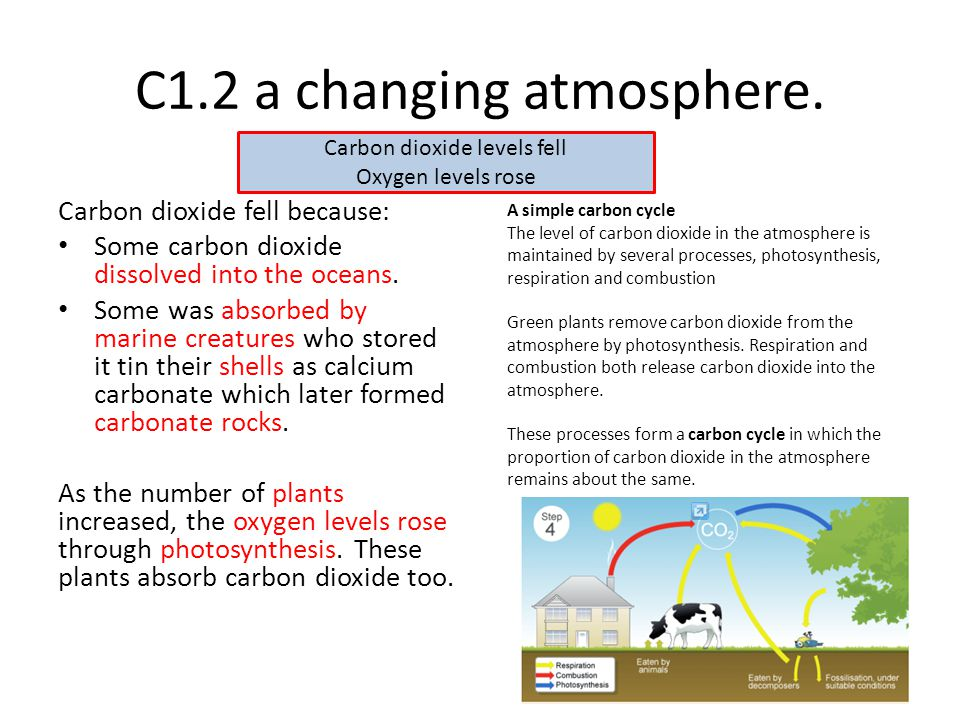 C1.2 a changing atmosphere.