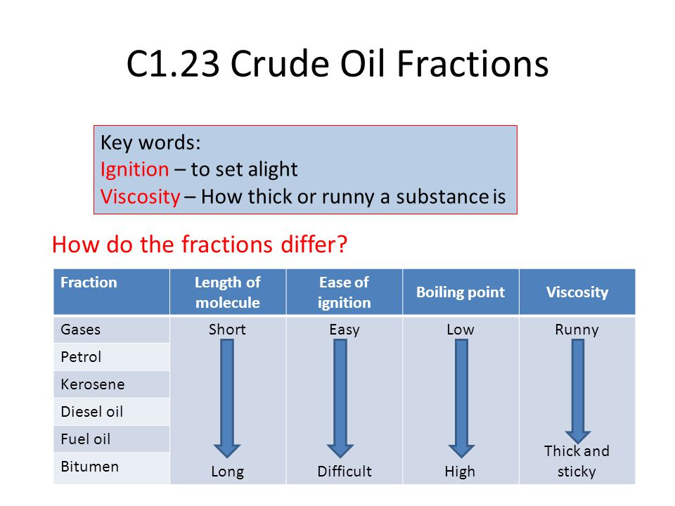 C1.23 Crude Oil Fractions How do the fractions differ Key words: