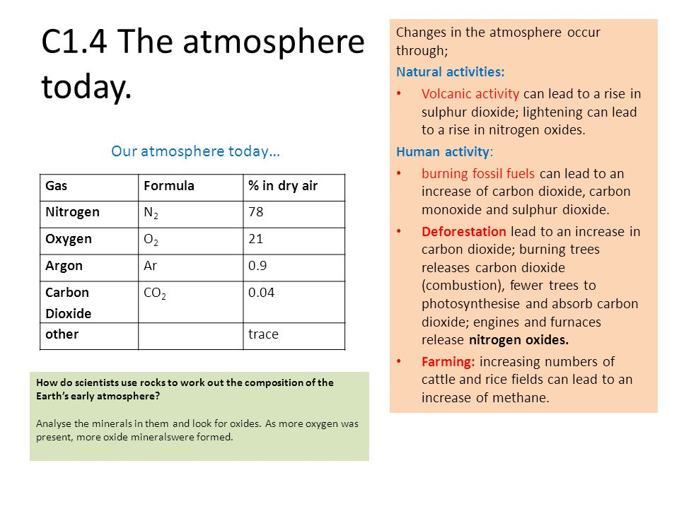C1.4 The atmosphere today. Our atmosphere today…