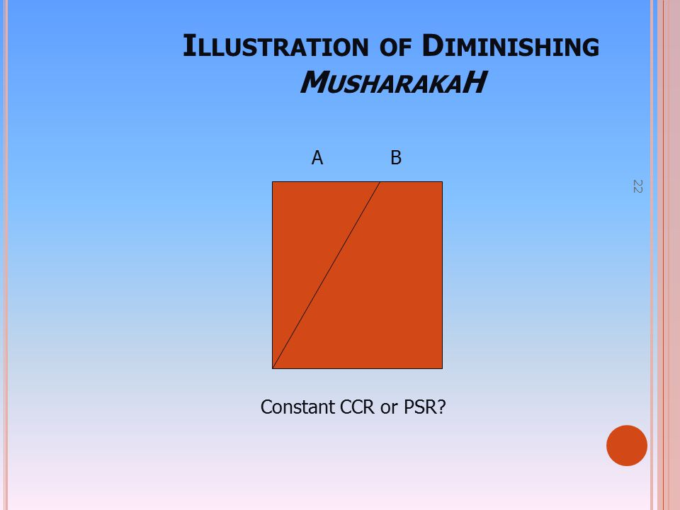 Illustration of Diminishing MusharakaH