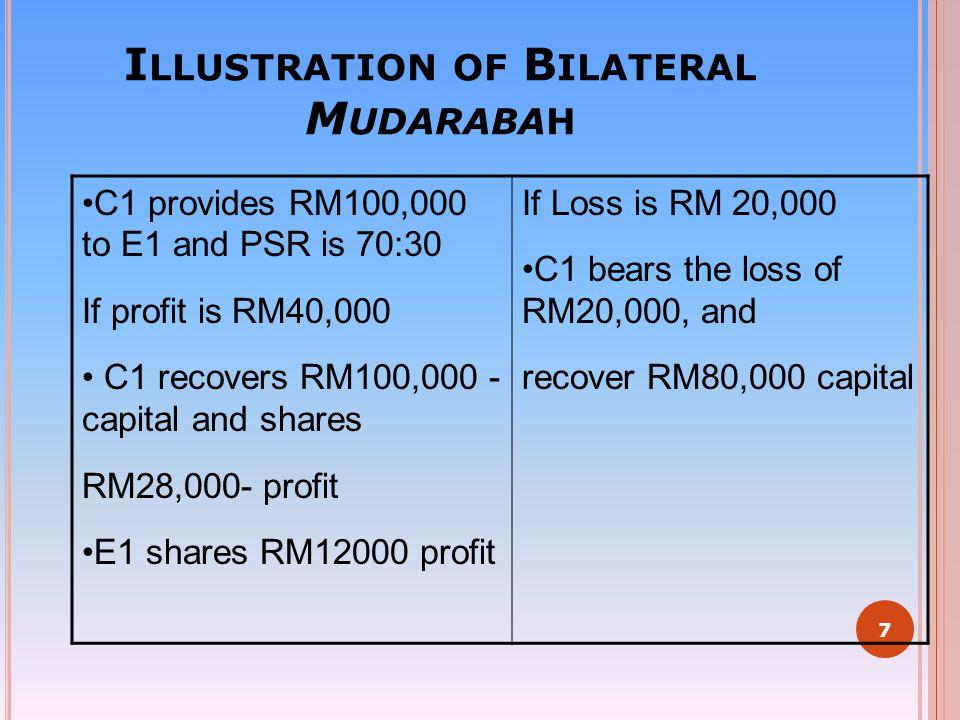 Illustration of Bilateral Mudarabah