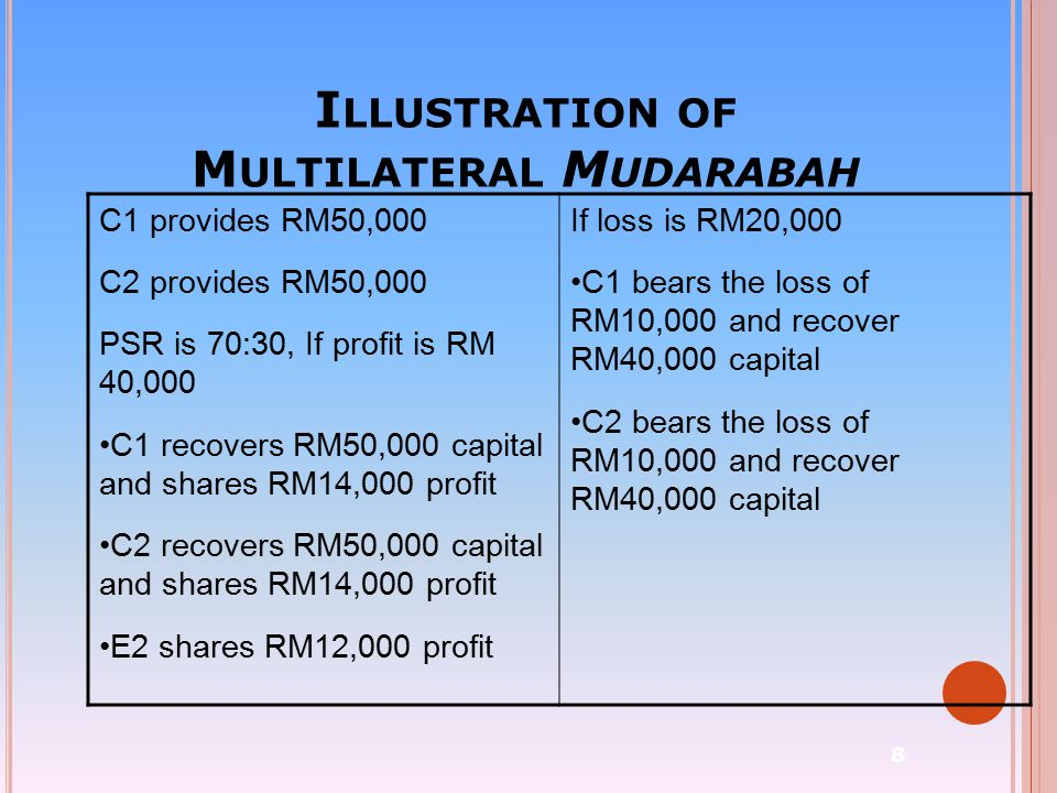 Illustration of Multilateral Mudarabah