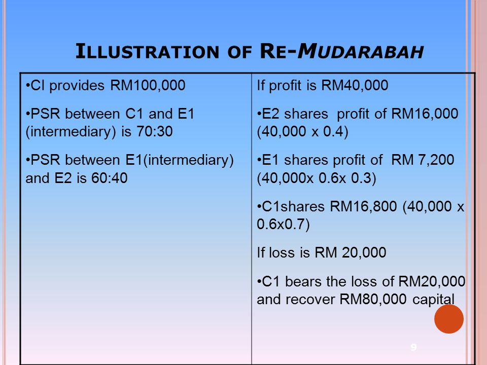 Illustration of Re-Mudarabah