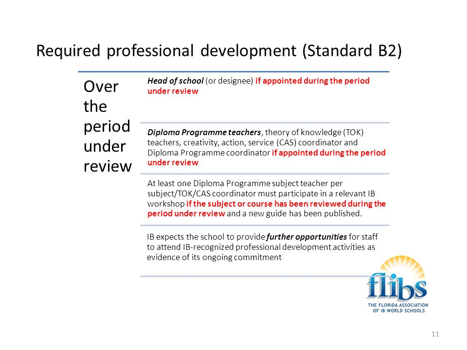 Required professional development (Standard B2)