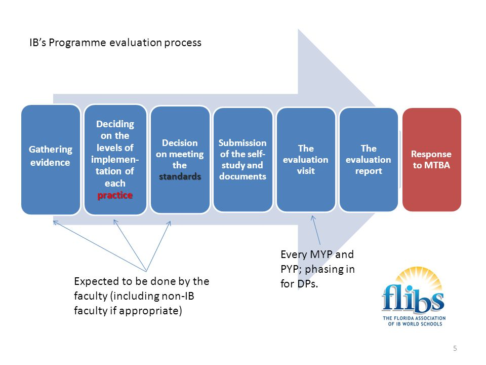 IB's Programme evaluation process