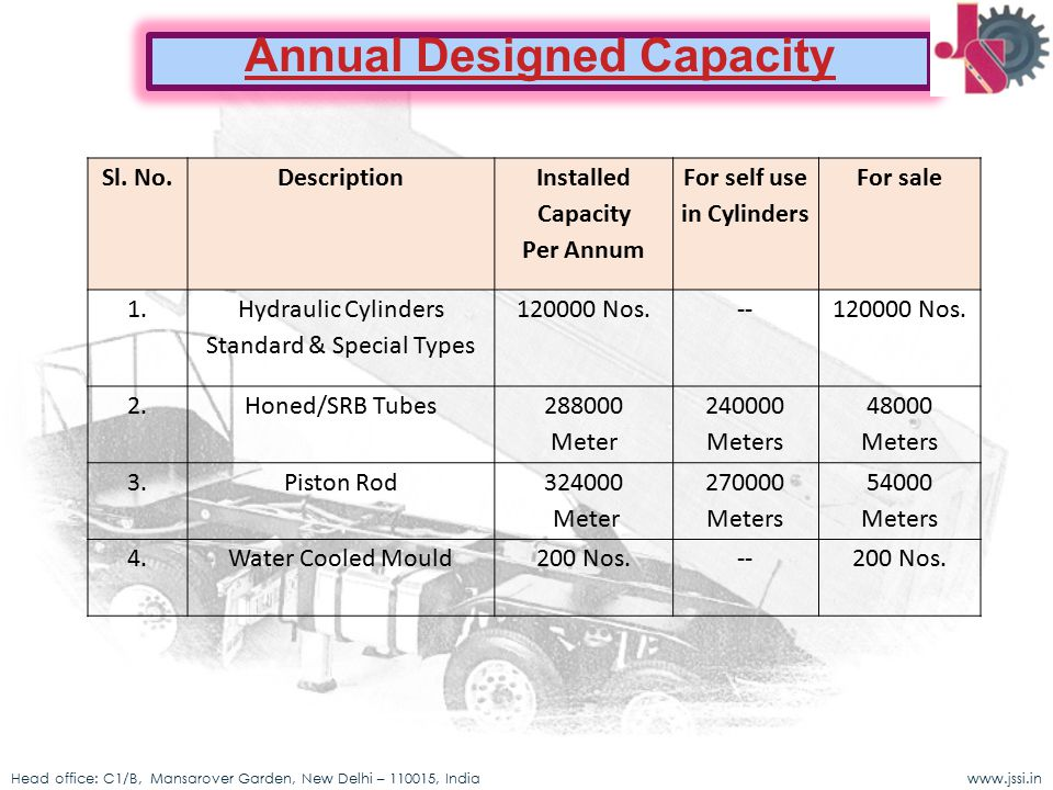 Annual Designed Capacity For self use in Cylinders