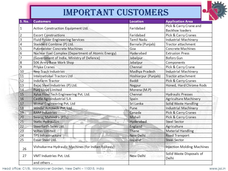Important customers S. No. Customers Location Application Area 1
