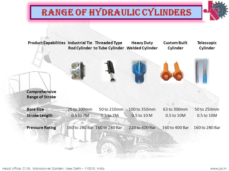 Range of HYDRAULIC CYLINDERS