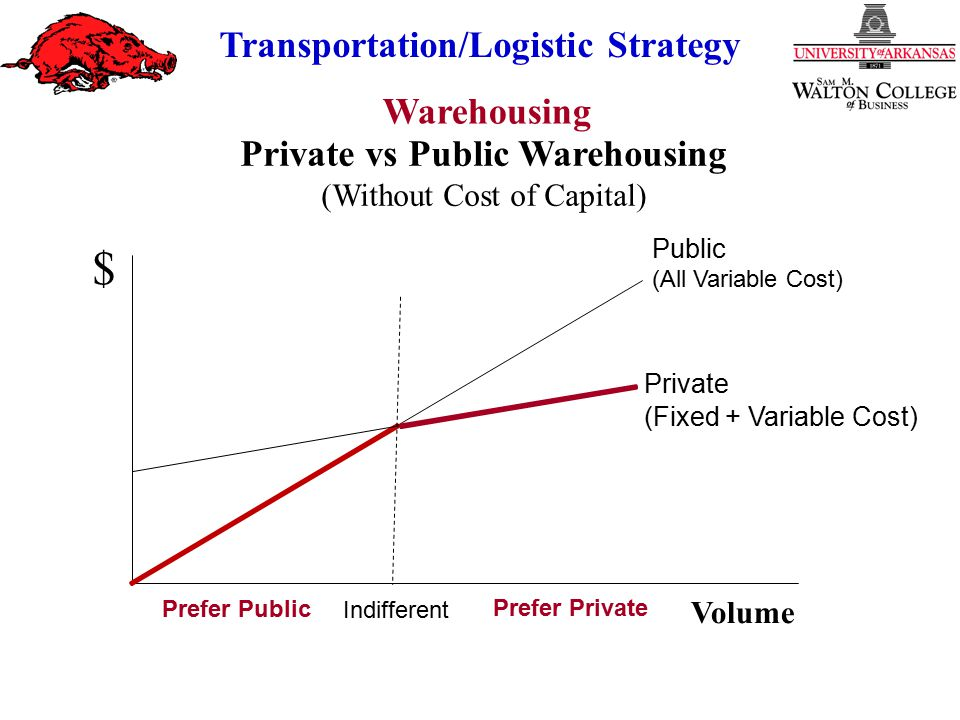 Private vs Public Warehousing
