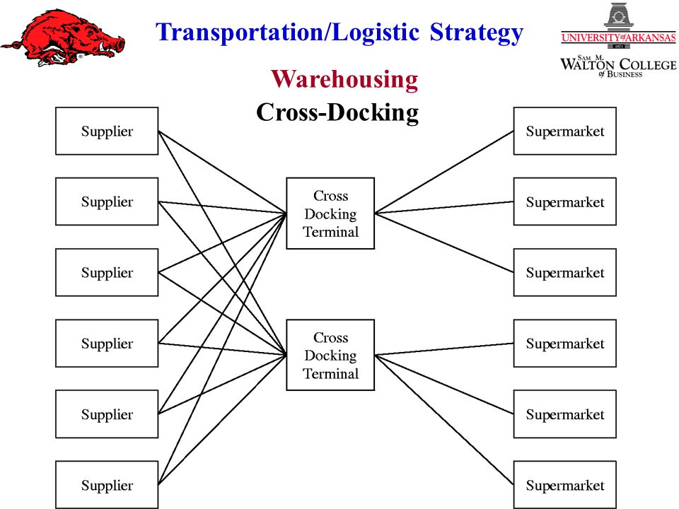 Cross-Docking