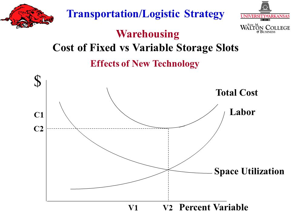 Cost of Fixed vs Variable Storage Slots Effects of New Technology