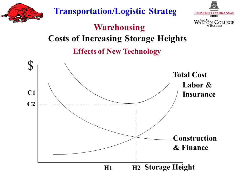 Costs of Increasing Storage Heights Effects of New Technology