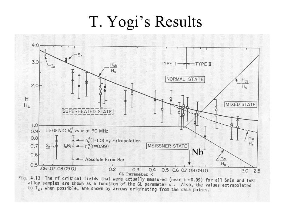 T. Yogi's Results Nb