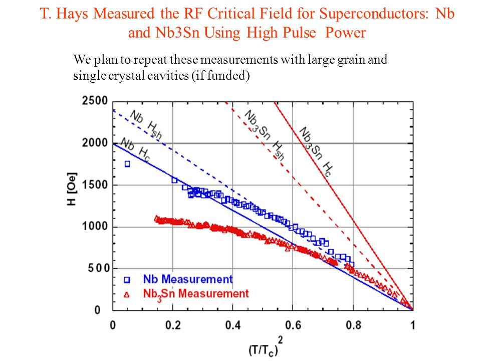 T. Hays Measured the RF Critical Field for Superconductors: Nb and Nb3Sn Using High Pulse Power