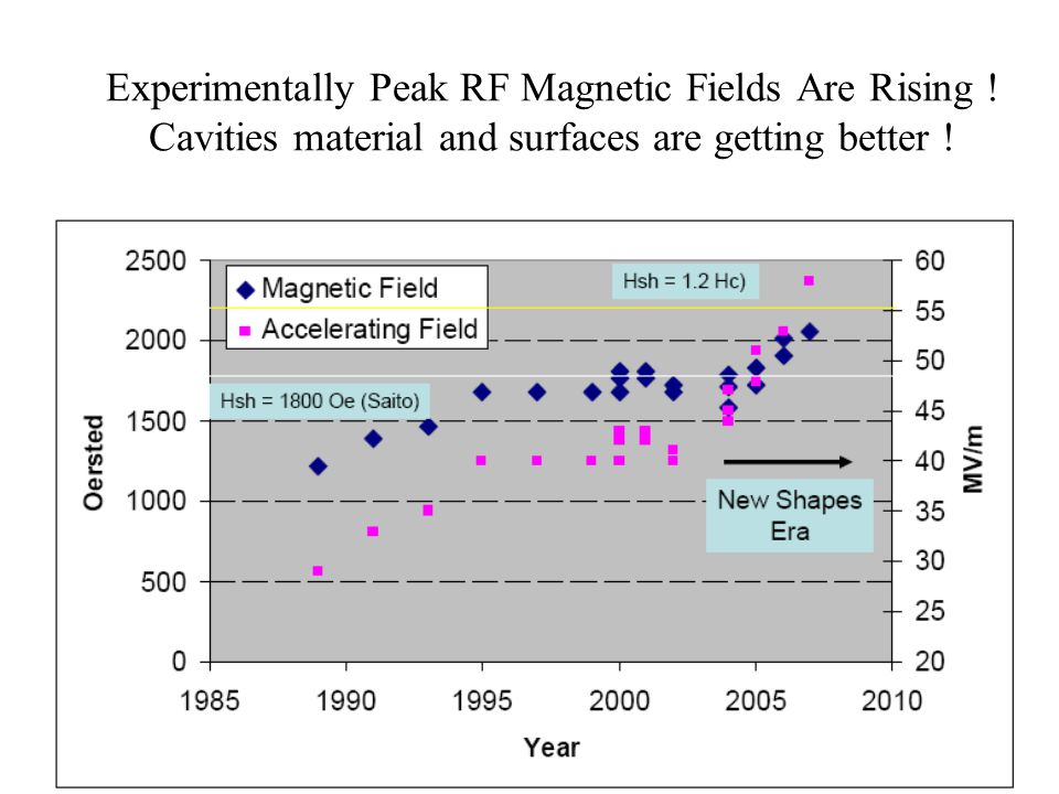 Experimentally Peak RF Magnetic Fields Are Rising