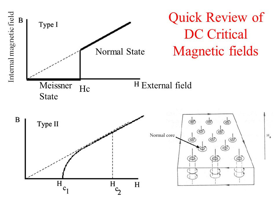 Quick Review of DC Critical Magnetic fields