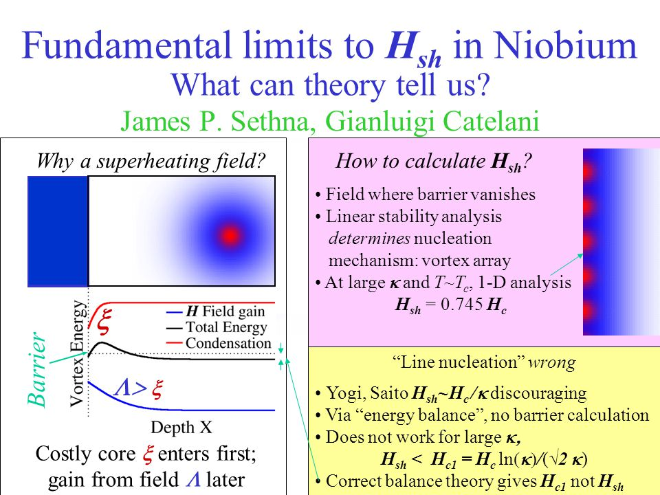 Fundamental limits to Hsh in Niobium What can theory tell us