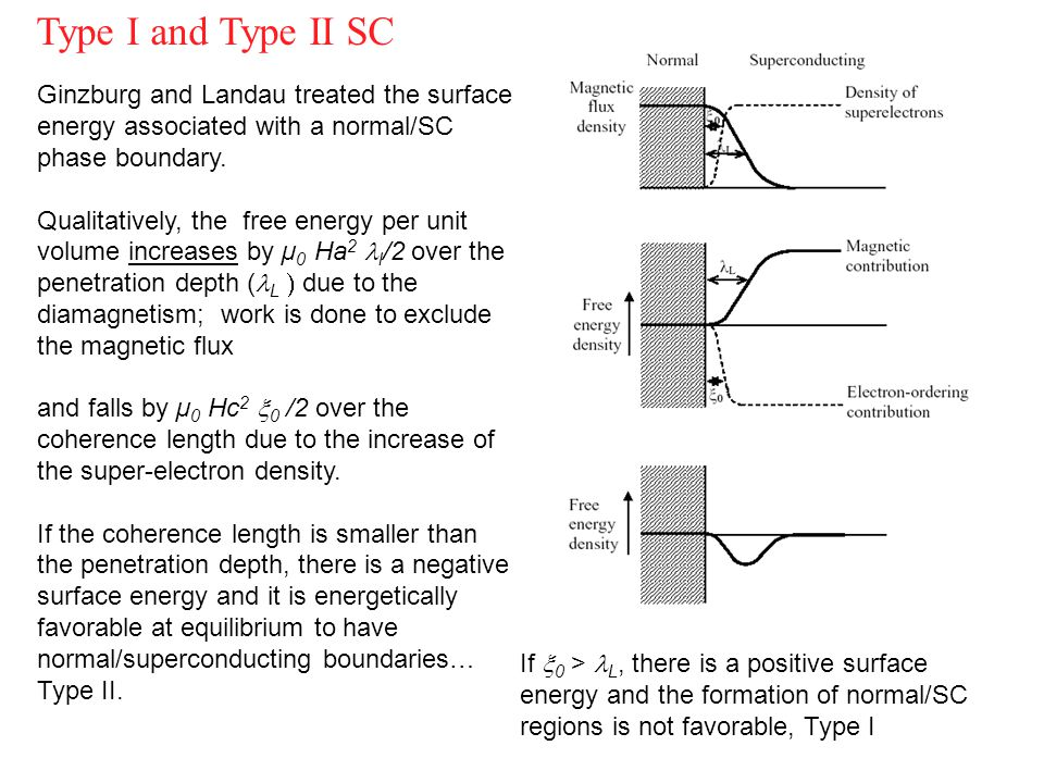 Type I and Type II SC Ginzburg and Landau treated the surface energy associated with a normal/SC phase boundary.