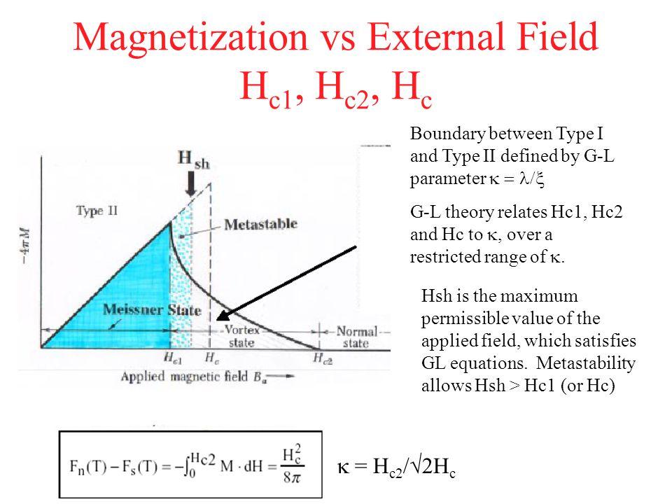 Magnetization vs External Field Hc1, Hc2, Hc