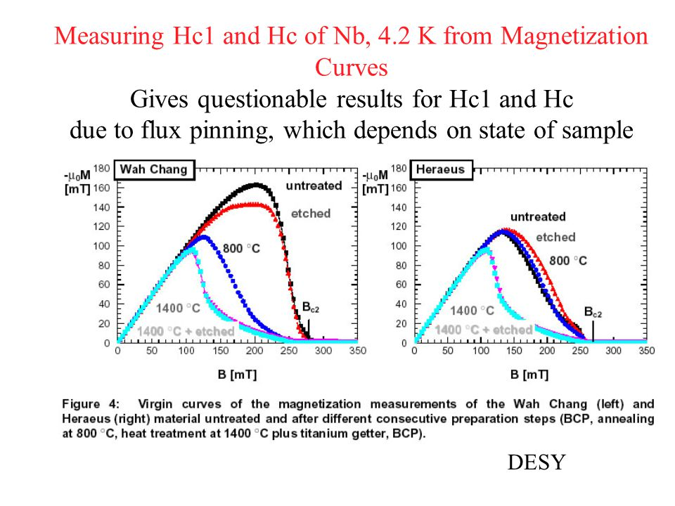 Measuring Hc1 and Hc of Nb, 4