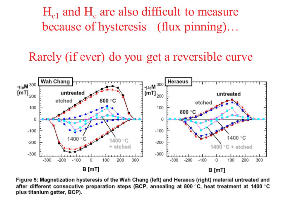 Hc1 and Hc are also difficult to measure because of hysteresis (flux pinning)… Rarely (if ever) do you get a reversible curve