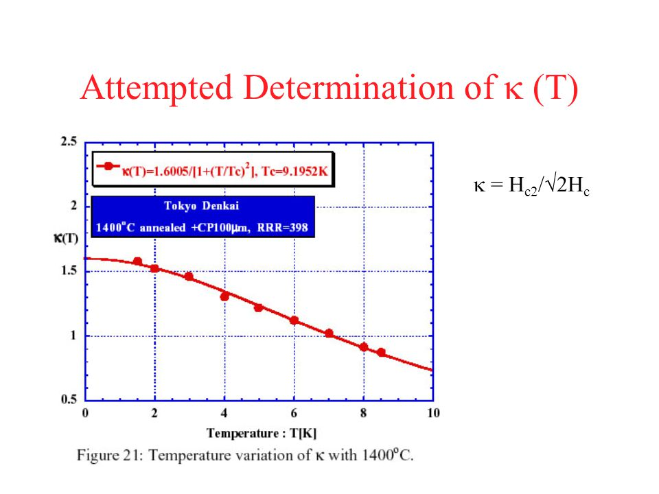 Attempted Determination of k (T)