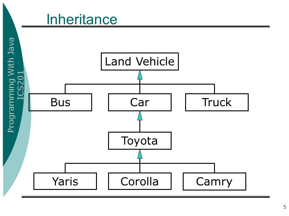Inheritance Land Vehicle Truck Bus Car Toyota Yaris Corolla Camry