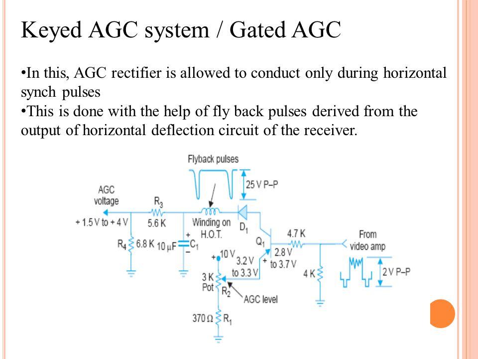 Keyed AGC system / Gated AGC
