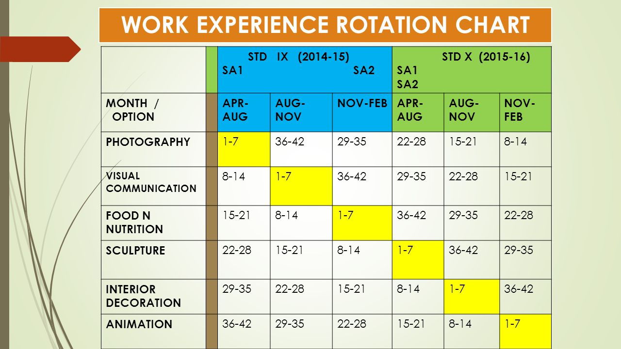 WORK EXPERIENCE ROTATION CHART